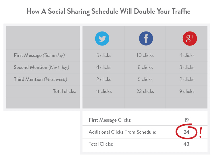 double-author-social-media