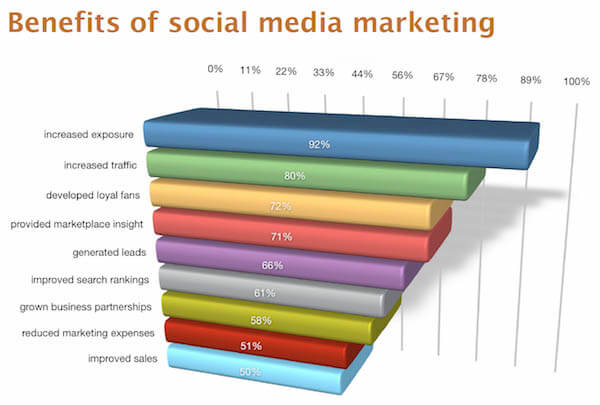 social-marketing-benefits copy