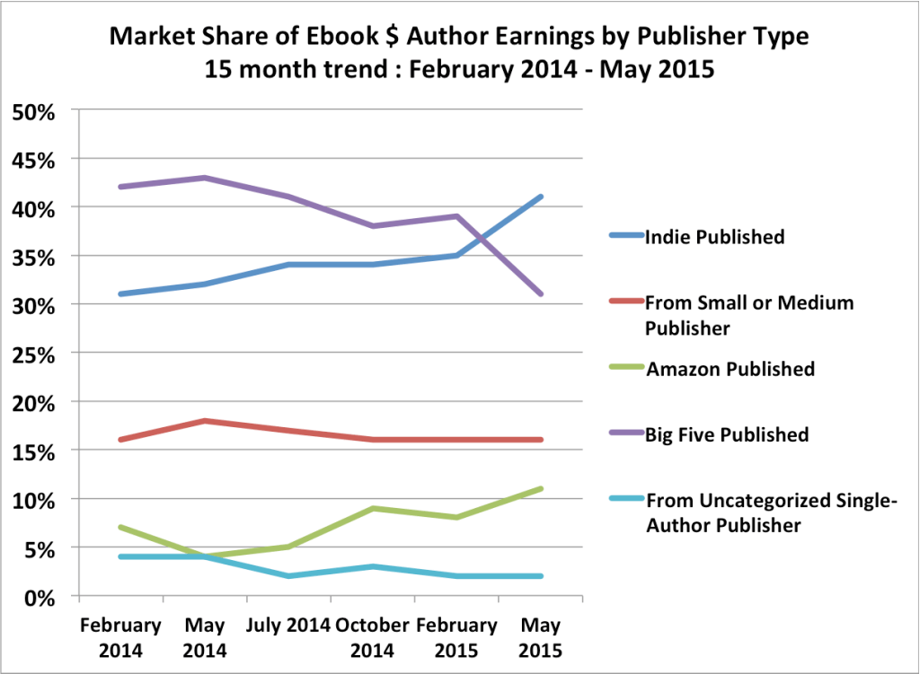 Author Earnings Offers Up May 2015 Report - Where Writers Win