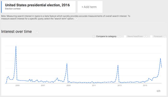 when-topics-trend