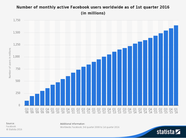 number-of-monthly-active-facebook-users-worldwide